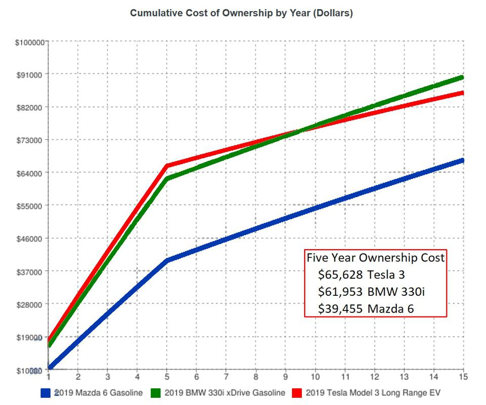 Cumulative Cost of Ownership by Year (Dollars)