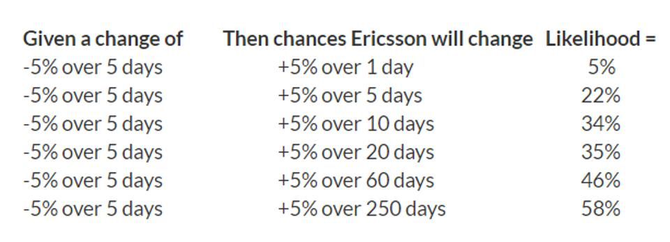 likelihood