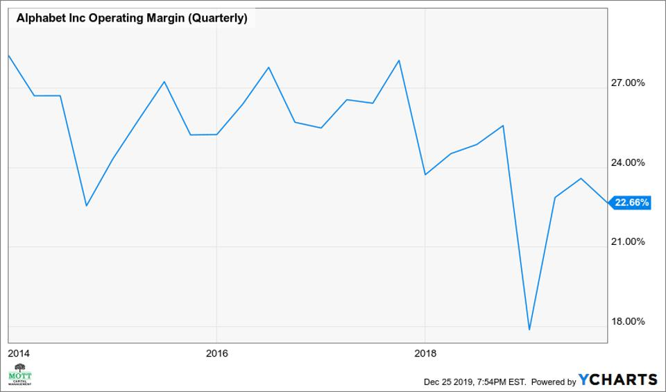 Alphabet's operating margins have been falling.