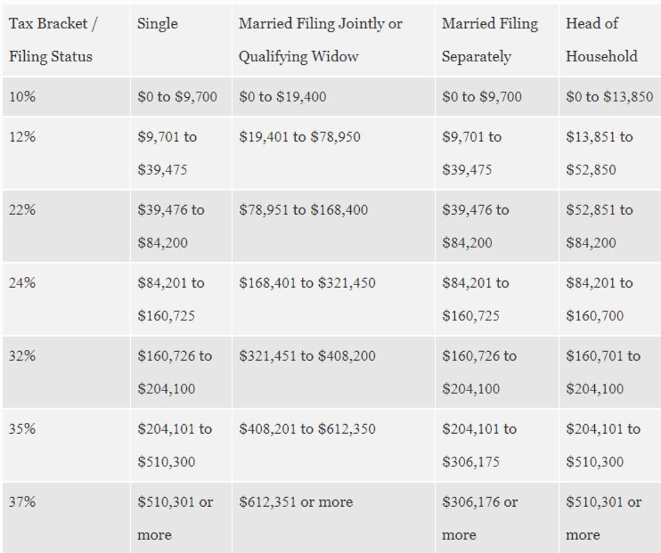 Current U.S. Tax Brackets (2019)