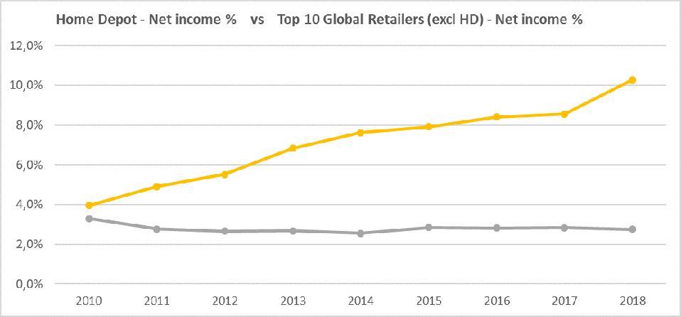 #HomeDepot #Netincome #Netprofit #comparison #retaileraverage #Top10retailers