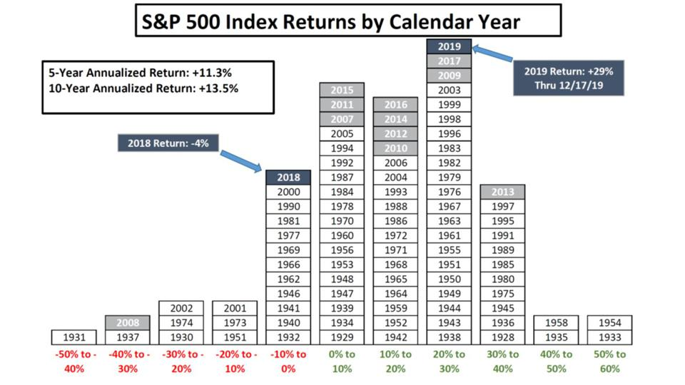 Stock market returns follow a bell curve with a positive skew and fat tails.