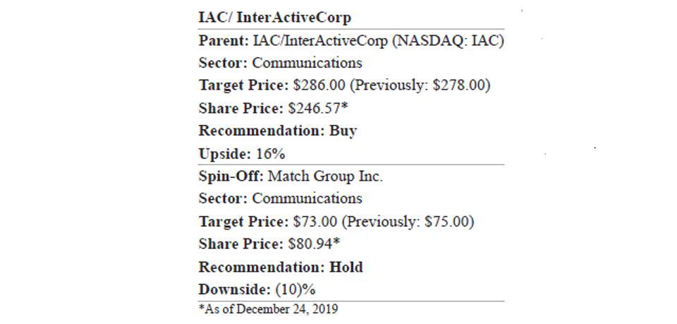 IAC and Match Group