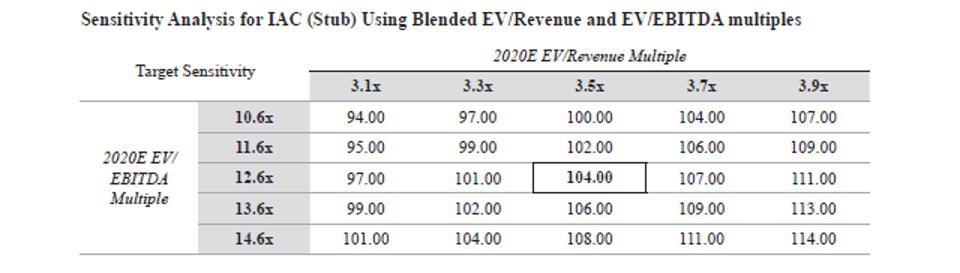 IAC Stub EV Revenuse and EV EBITDA multiples