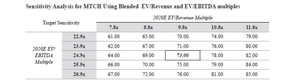 MATCH EV Revenue and EV EBITDA multiples