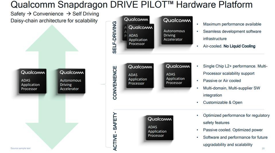 Qualcomm SnapDragon Drive Pilot compute platform for automated vehicles