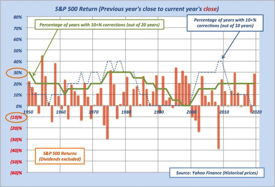 This graph shows lack of ″normal″ probability of stock market corrections using annual returns