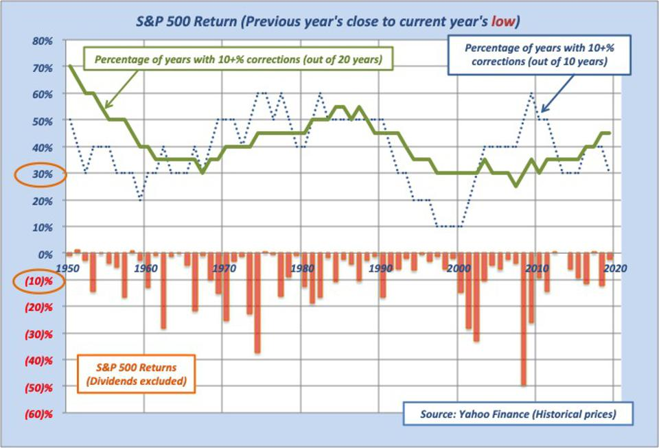 This graph shows lack of ″normal″ probability of stock market corrections using close to lowest point annual returns