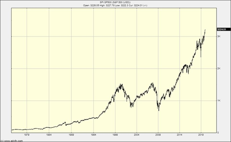 The chart of the SP500 shows a bubble phase is underway