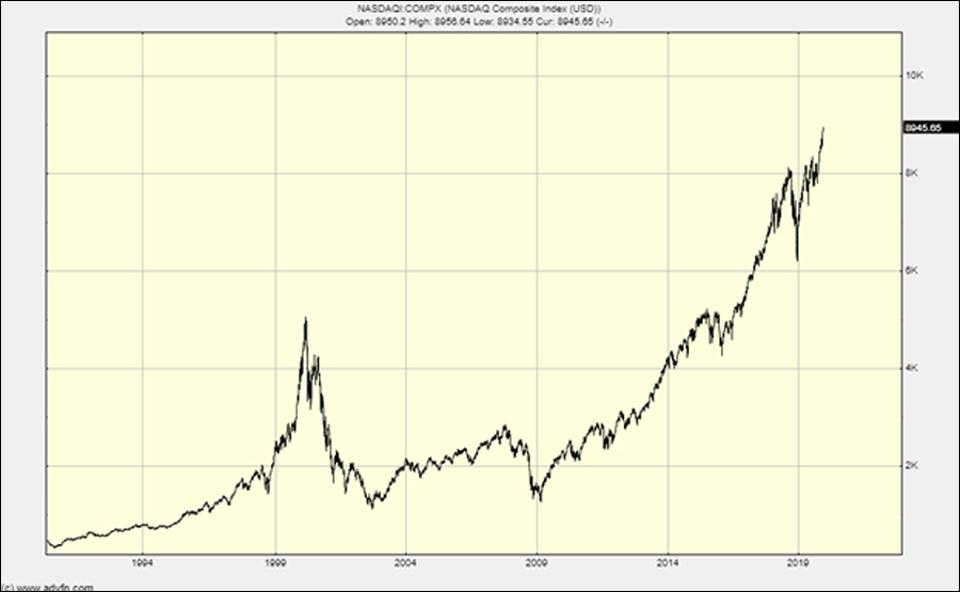 The Nasdaq chart clearly shows the foothills of a bubble