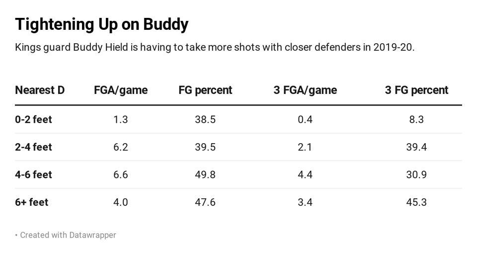 Buddy Hield shooting, 2019-20.