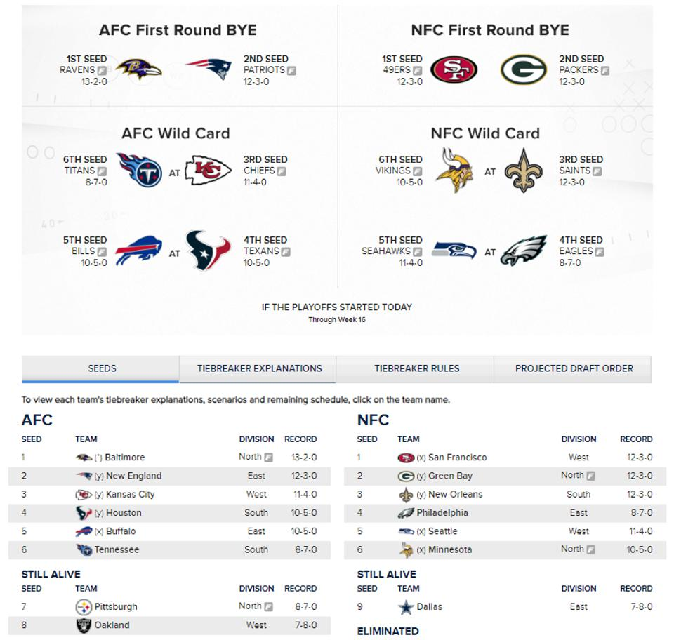 2019 NFL Playoff Standings