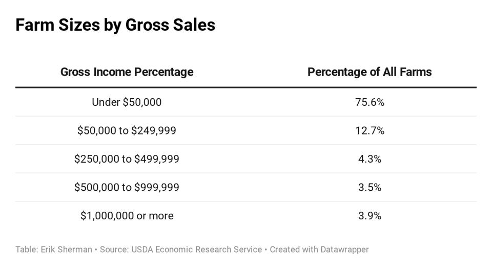 Percentage of farms falling into different size income categories.