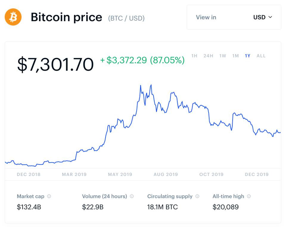 how to buy bitcoin price