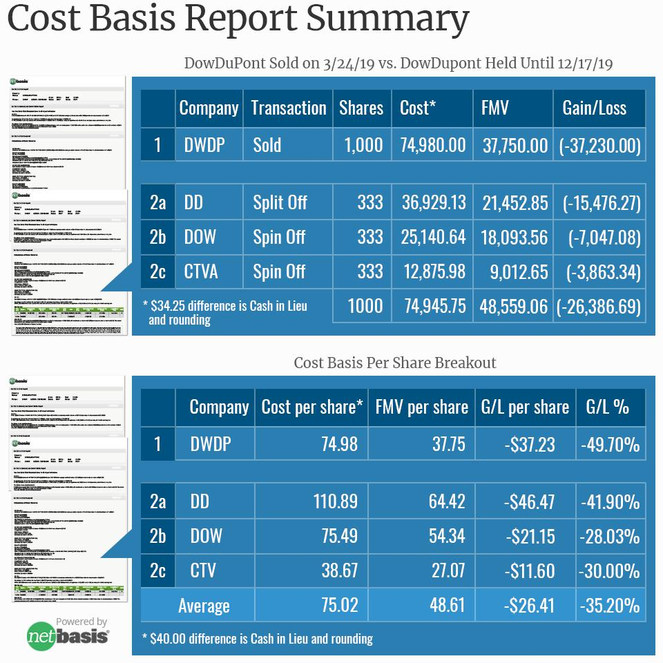 Netbasis - Cost Basis Report