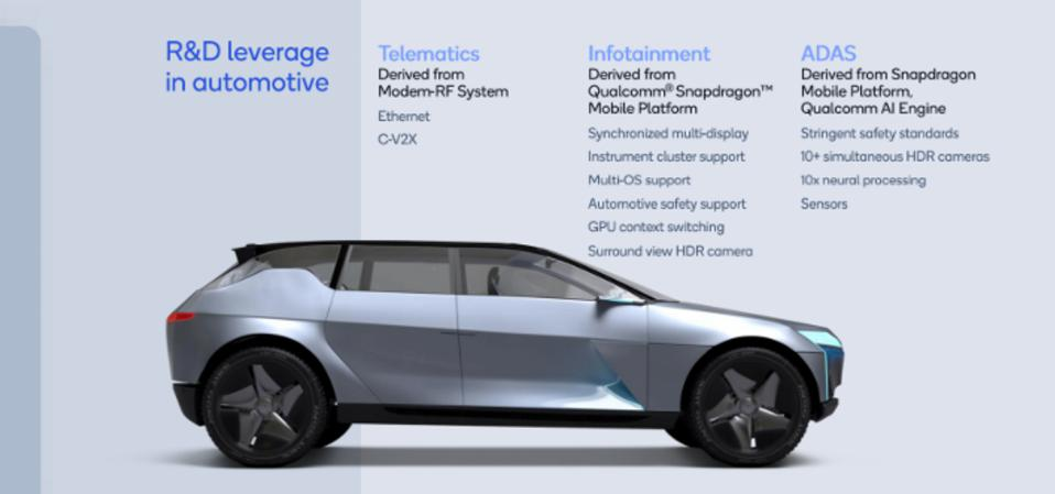 Qualcomm's automotive R&D strategy is primarily about leverage