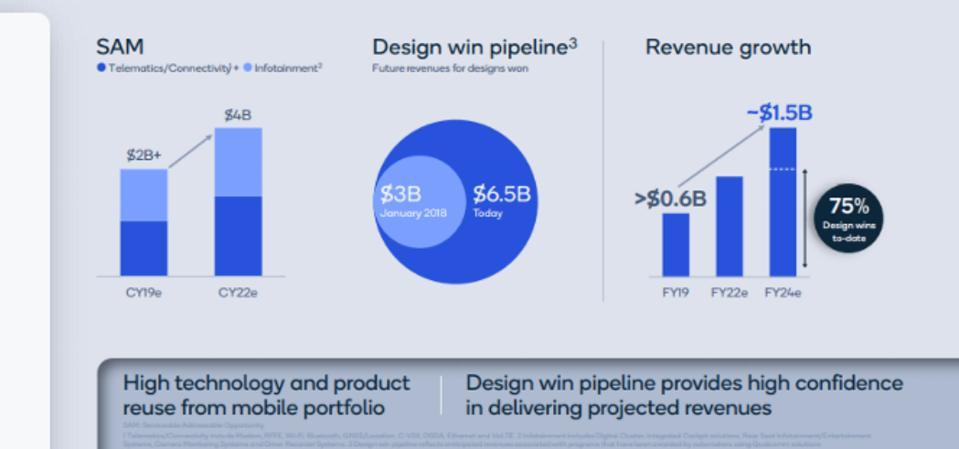 Automotive SAM, pipeline, growth