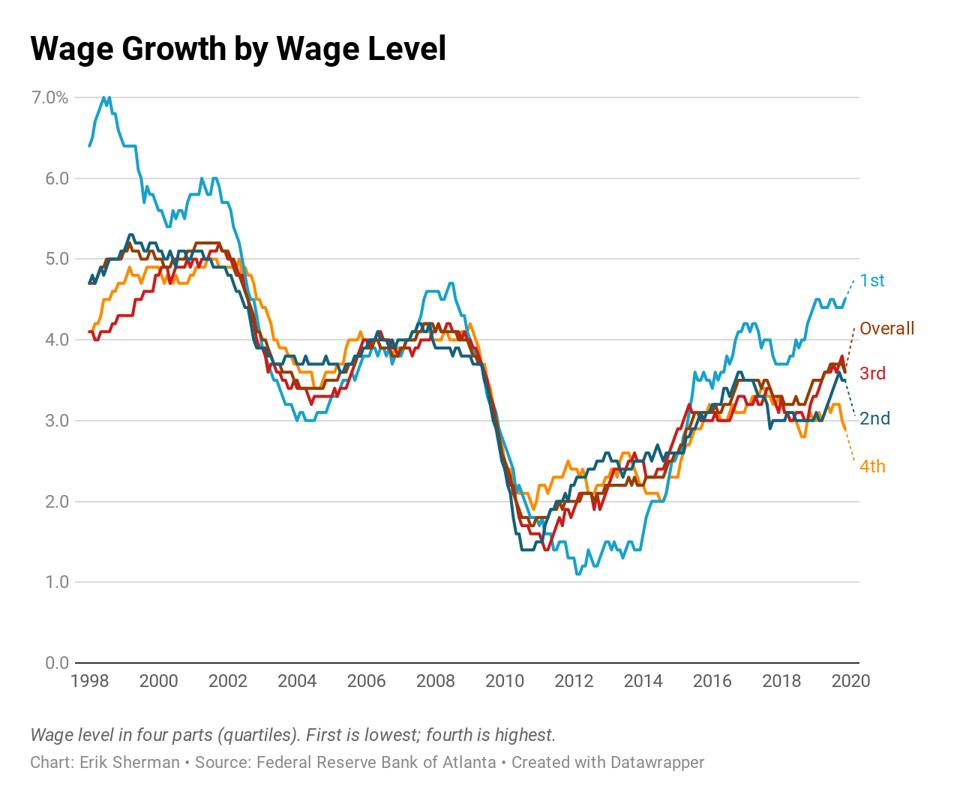Wage growth by wage-level quartile.