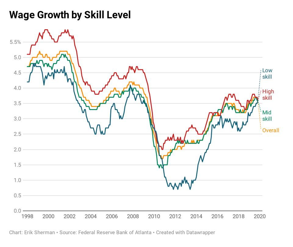 Wage growth by skill level.