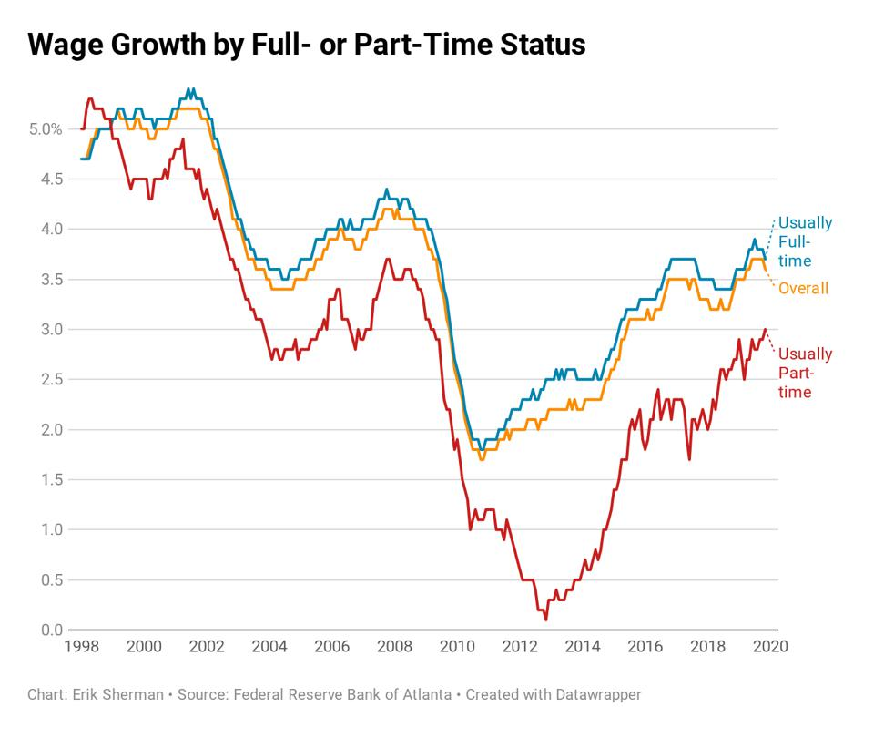 Wage growth by full- or part-time employment status.
