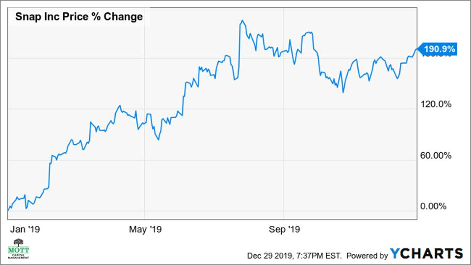 Chart of Snap's Stock Performance