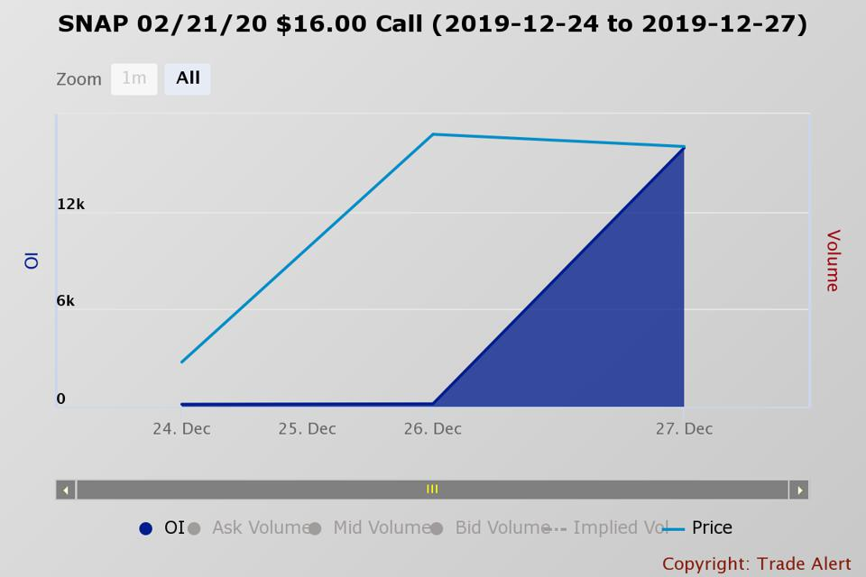 Open Interest For The Snap February 21, $16 Calls