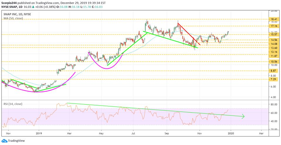 Technical chart of Snap