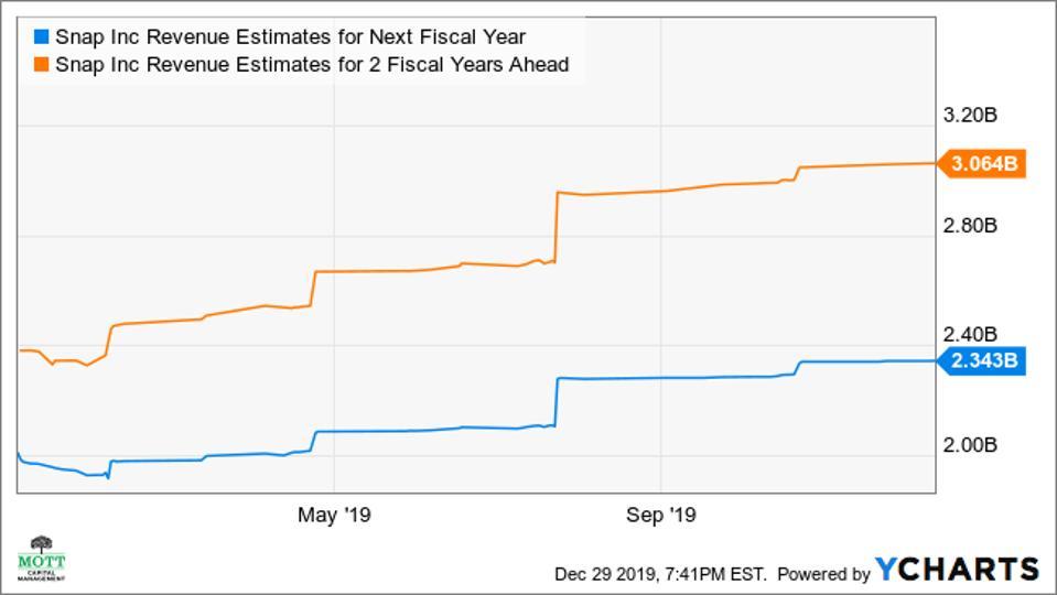 Rising revenue estimates for SNAP