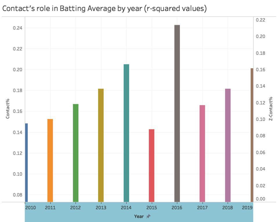 mlb, sabermetrics, baseball stats