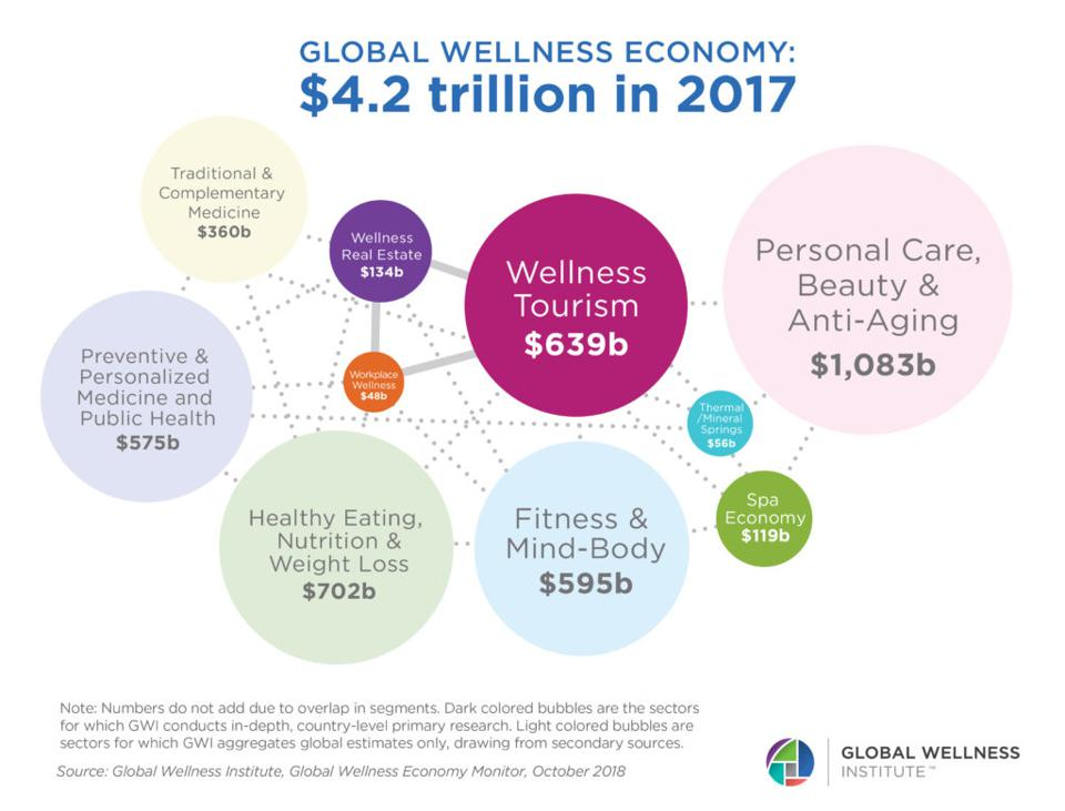 The Global Wellness Institute is Predicting Strong Growth in The Beauty and Wellness Sectors For The Next Decade