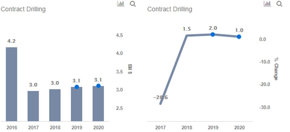 Contract drilling