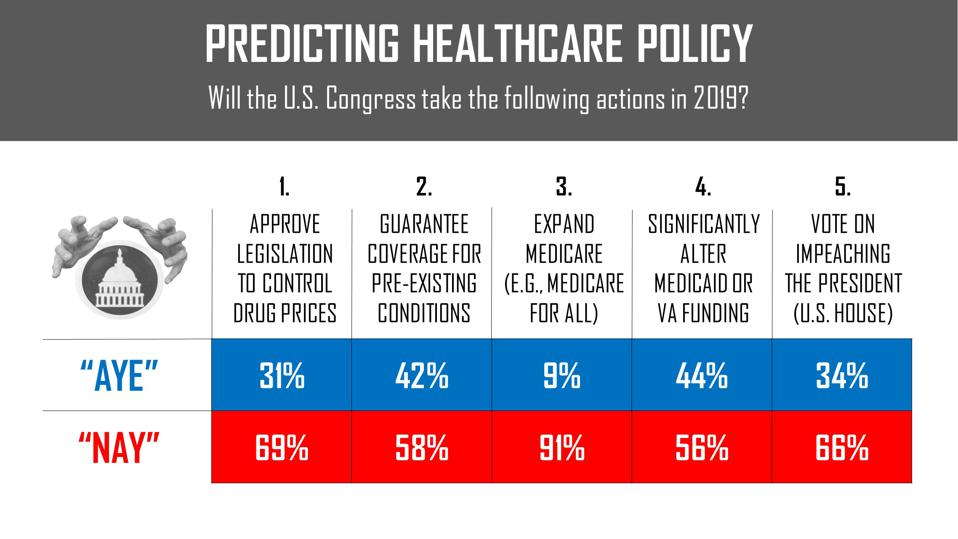 Predicting healthcare policy in 2019