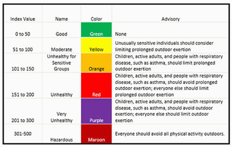 air quality index american lung association