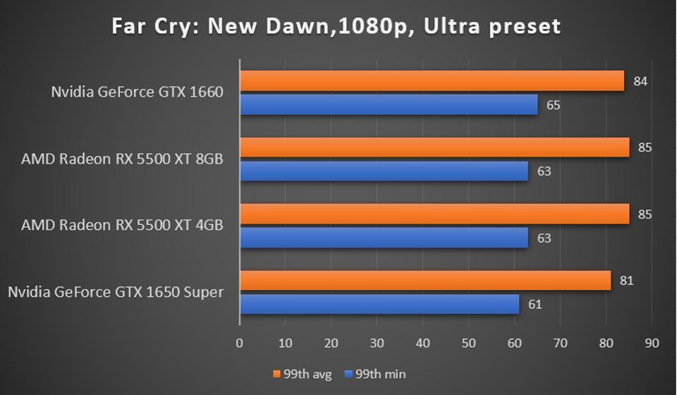 Far Cry: New Dawn benchmark