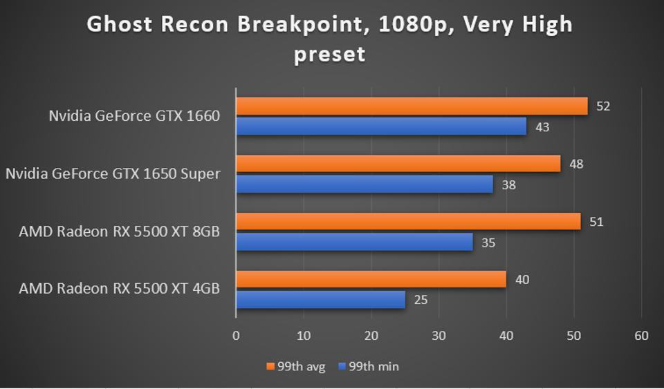 Ghost Recon Breakpoint benchmark