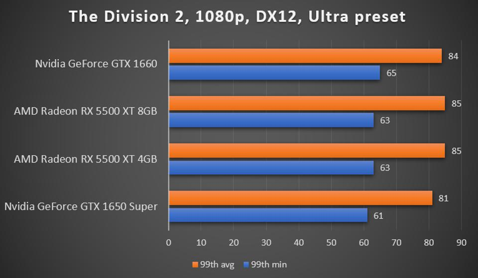 The Division 2 benchmark