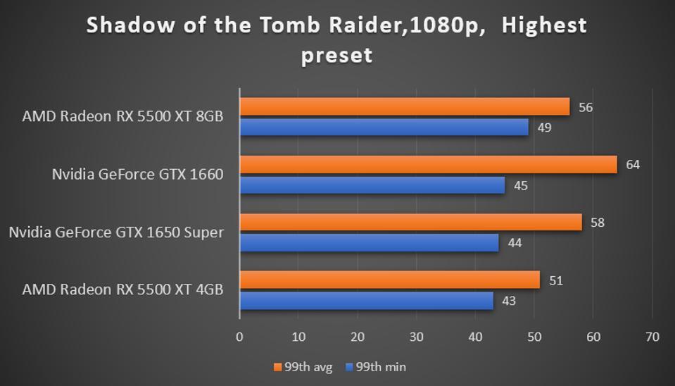 Shadow of the Tomb Raider benchmark