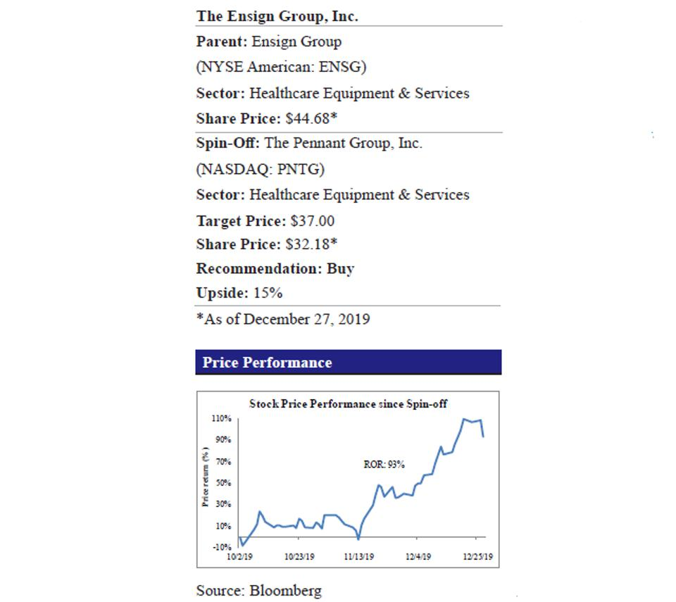 Pennant Group and Price Performance