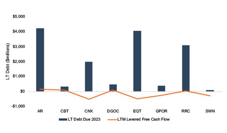 Cash Flow vs. 5-Year Debt Repayment