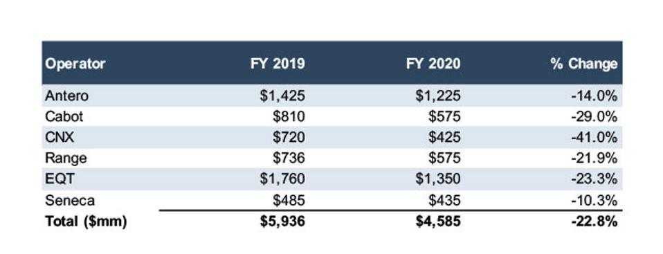 2020 Drop in CAPEX (millions)