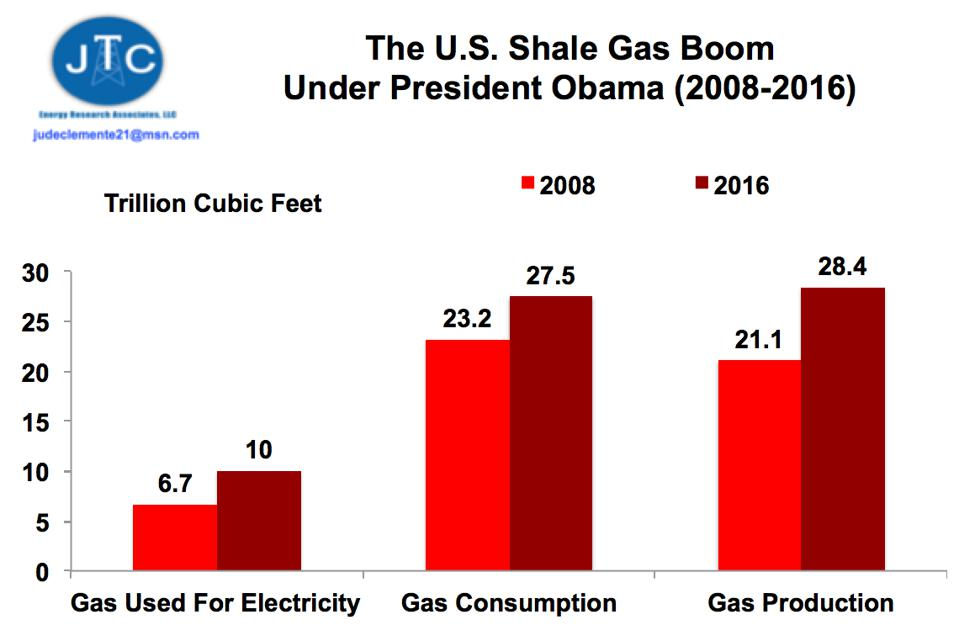 The rise in shale gas