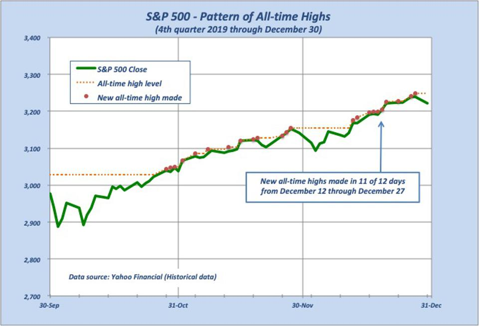Daily index with all-time level and the points new highs were made
