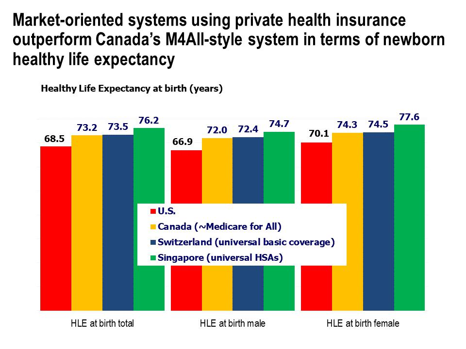 Healthy Life Expectancy at birth (years) for U.S., Canada, Switzerland and Singapore