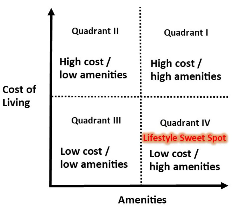 """How Those Living In Mexico Are Entering """"The Lifestyle Sweet Spot"""" 960x0"""