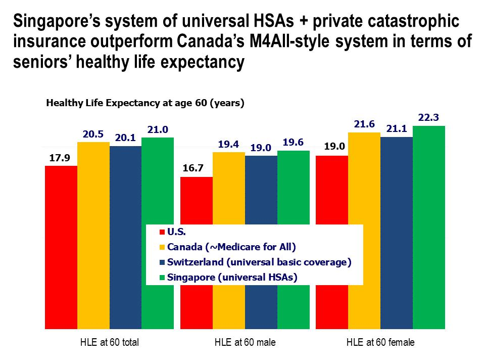 Healthy Life Expectancy at age 60 (years) for U.S., Canada, Switzerland and Singapore