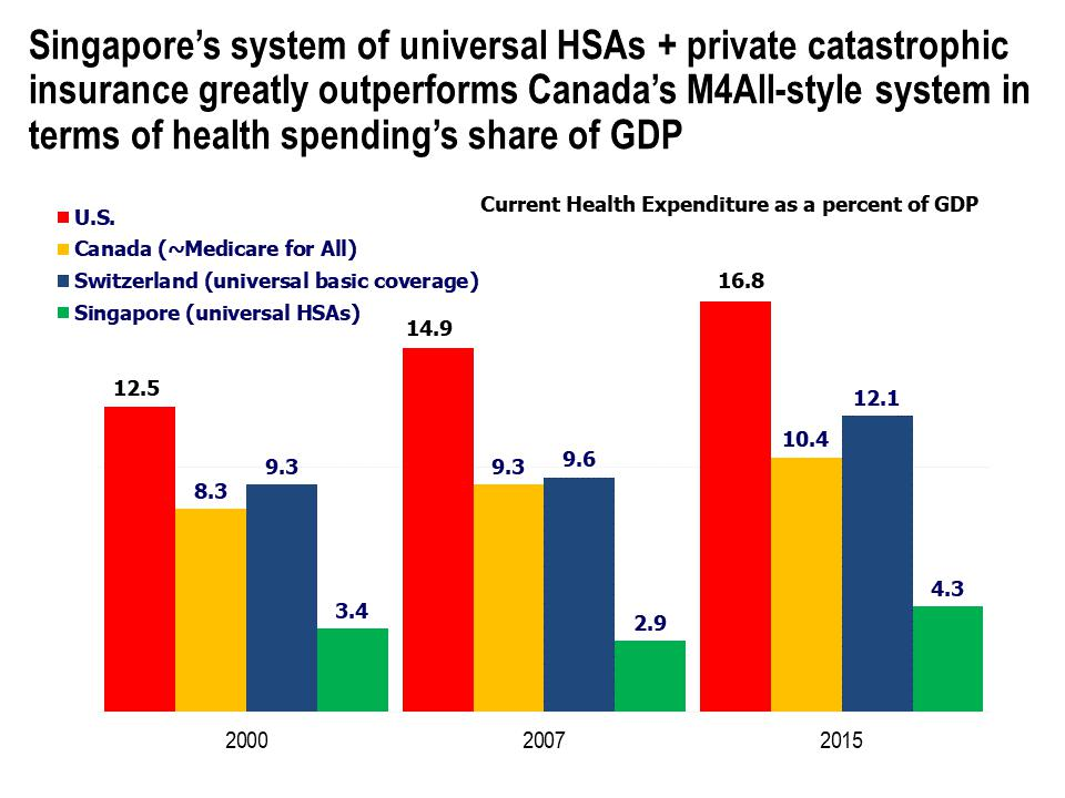 Current Health Expenditure as a percent of GDP for U.S., Canada, Switzerland and Singapore