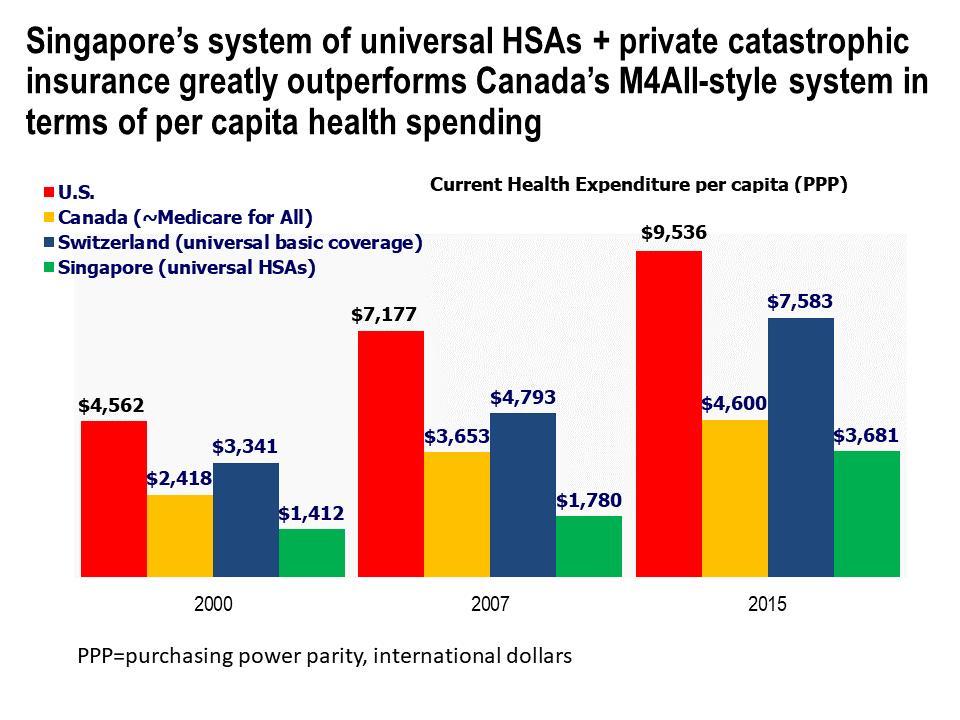 Current Health Expenditure per capita for U.S., Canada, Switzerland and Singapore