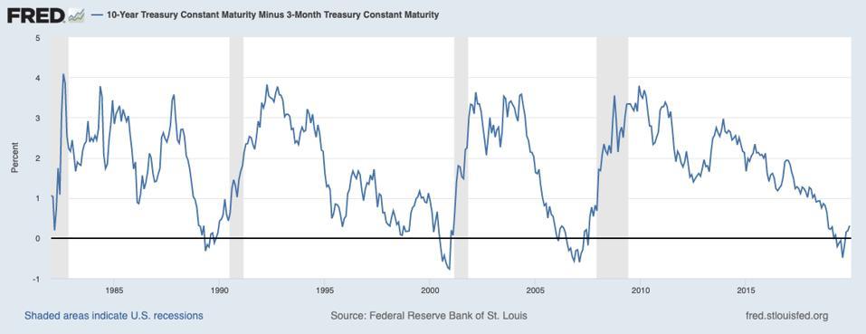10-year Treasury minus 3-month Treasury