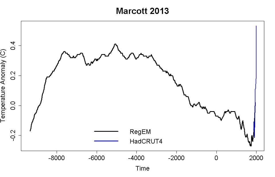 Marcott graph