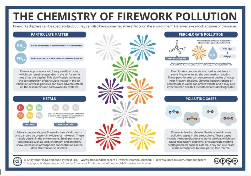 fireworks poisons